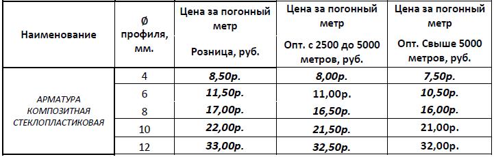 арматура_прайс