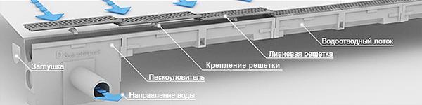 линейный водоотвод_серия BASIC