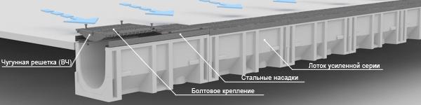 линейный водоотвод_серия MAX
